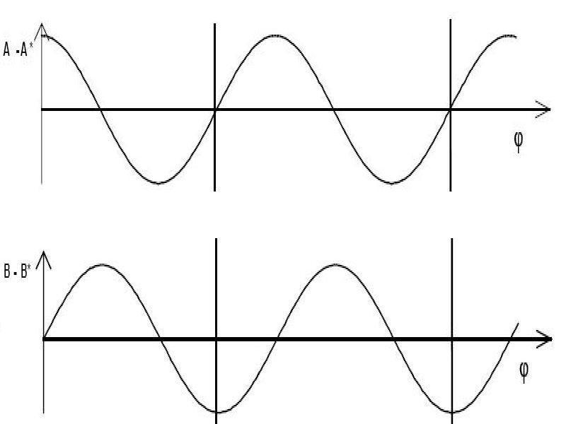 模拟量变化电子细                    冲ppr输出(图2),编码器的方波